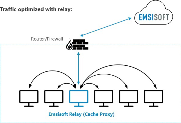 ecc-relay