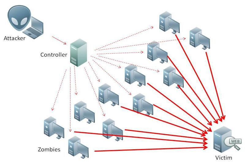 حملاتDDoS چگونه کار میکند؟